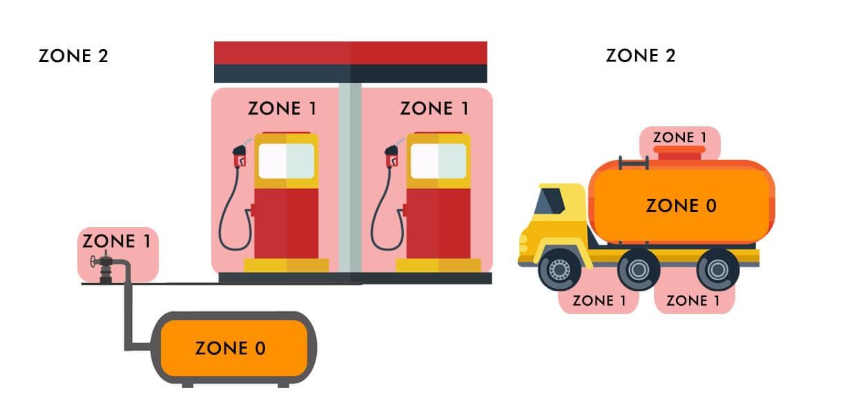 Zona 0 antiexplosão